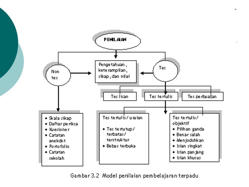 Penilaian Kognitif  Teknik  Jenis  Contoh