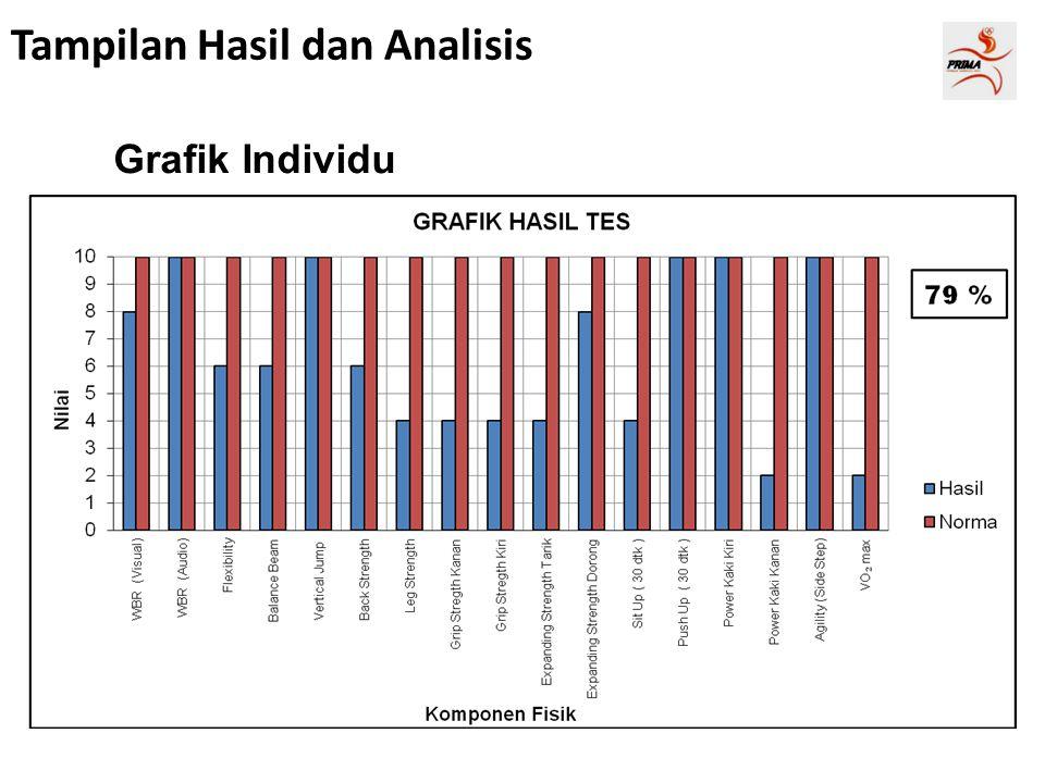 Grafik Individu