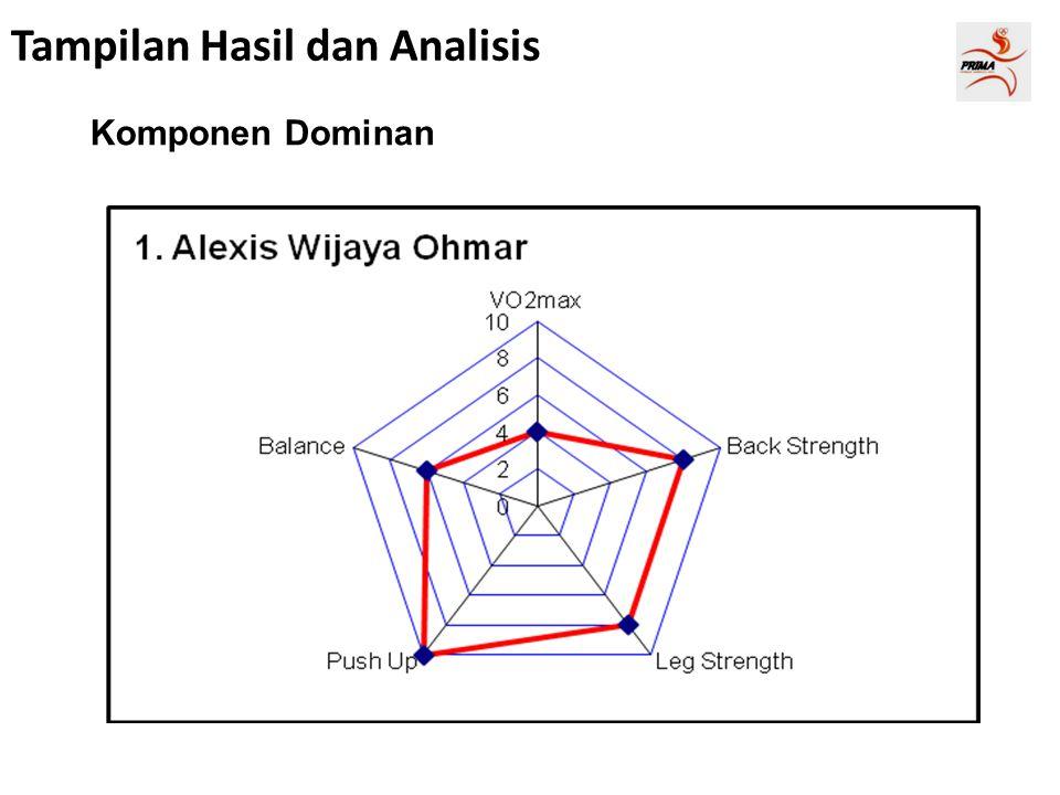 Tampilan Hasil dan Analisis Komponen Dominan