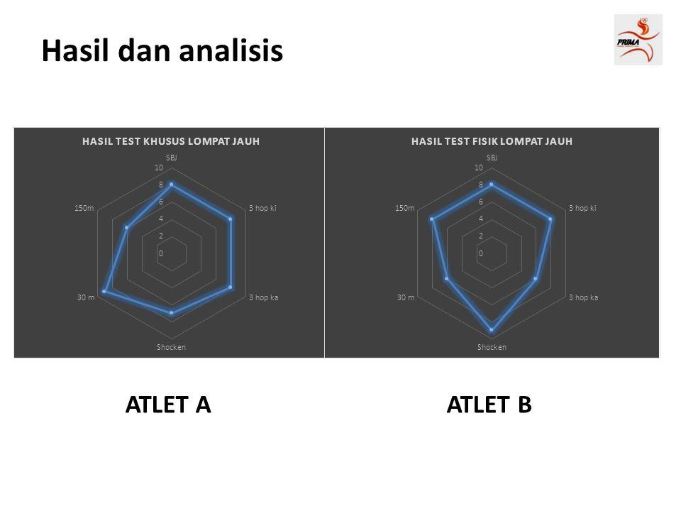 ATLET A ATLET B