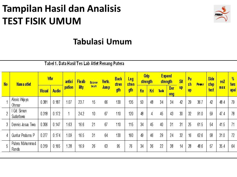 Tampilan Hasil dan Analisis TEST FISIK UMUM Tabulasi Umum