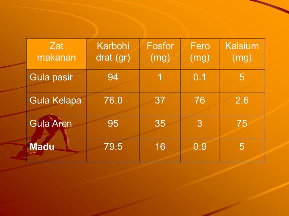 Zat makanan Karbohi drat (gr) Fosfor (mg) Fero (mg) Kalsium (mg) Gula pasir9410.15 Gula Kelapa76.037762.6 Gula Aren9535375 Madu79.5160.95