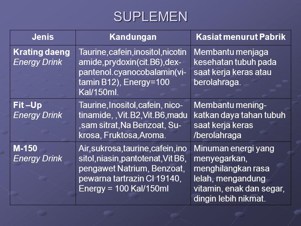 SUPLEMEN JenisKandunganKasiat menurut Pabrik Krating daeng Energy Drink Taurine,cafein,inositol,nicotin amide,prydoxin(cit.B6),dex- pantenol.cyanocoba