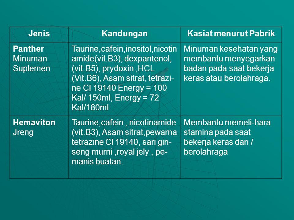 JenisKandunganKasiat menurut Pabrik Panther Minuman Suplemen Taurine,cafein,inositol,nicotin amide(vit.B3), dexpantenol, (vit.B5), prydoxin,HCL (Vit.B