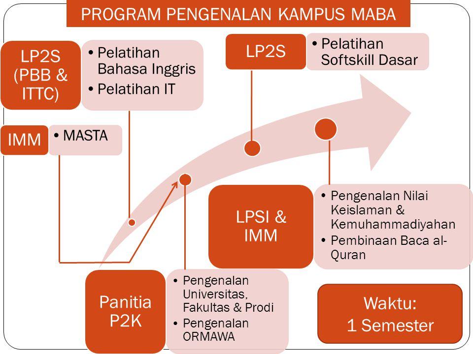 •Pengenalan Nilai Keislaman & Kemuhammadiyahan •Pembinaan Baca al- Quran LPSI & IMM •Pengenalan Universitas, Fakultas & Prodi •Pengenalan ORMAWA Panit