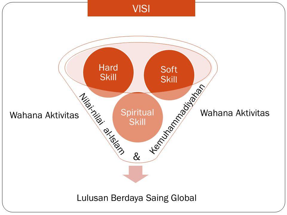 Lulusan Berdaya Saing Global Spiritual Skill Hard Skill Soft Skil l Nilai-nilai al-Islam & Kemuhammadiyahan VISI Wahana Aktivitas