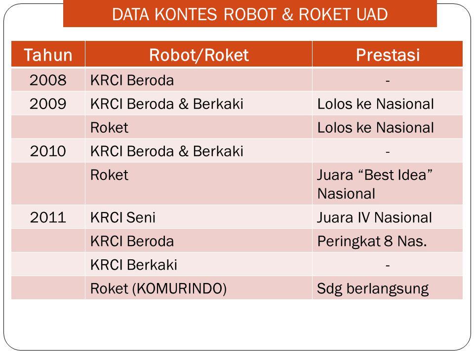 DATA KONTES ROBOT & ROKET UAD TahunRobot/RoketPrestasi 2008KRCI Beroda- 2009KRCI Beroda & BerkakiLolos ke Nasional RoketLolos ke Nasional 2010KRCI Ber