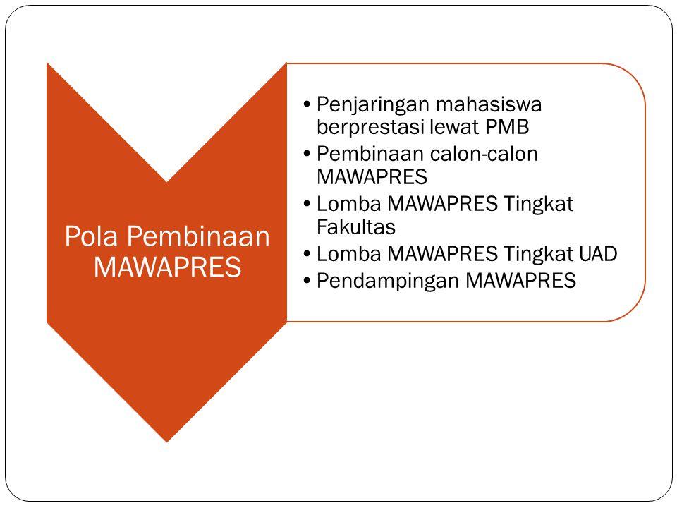 Pola Pembinaan MAWAPRES •Penjaringan mahasiswa berprestasi lewat PMB •Pembinaan calon-calon MAWAPRES •Lomba MAWAPRES Tingkat Fakultas •Lomba MAWAPRES