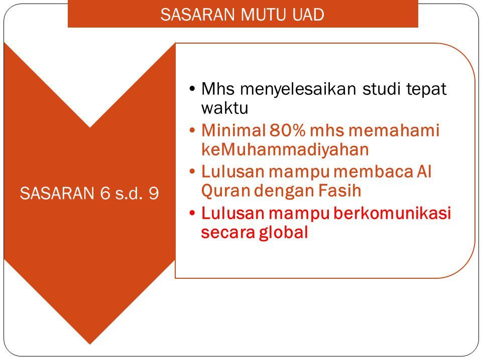 SASARAN 6 s.d. 9 •Mhs menyelesaikan studi tepat waktu •Minimal 80% mhs memahami keMuhammadiyahan •Lulusan mampu membaca Al Quran dengan Fasih •Lulusan