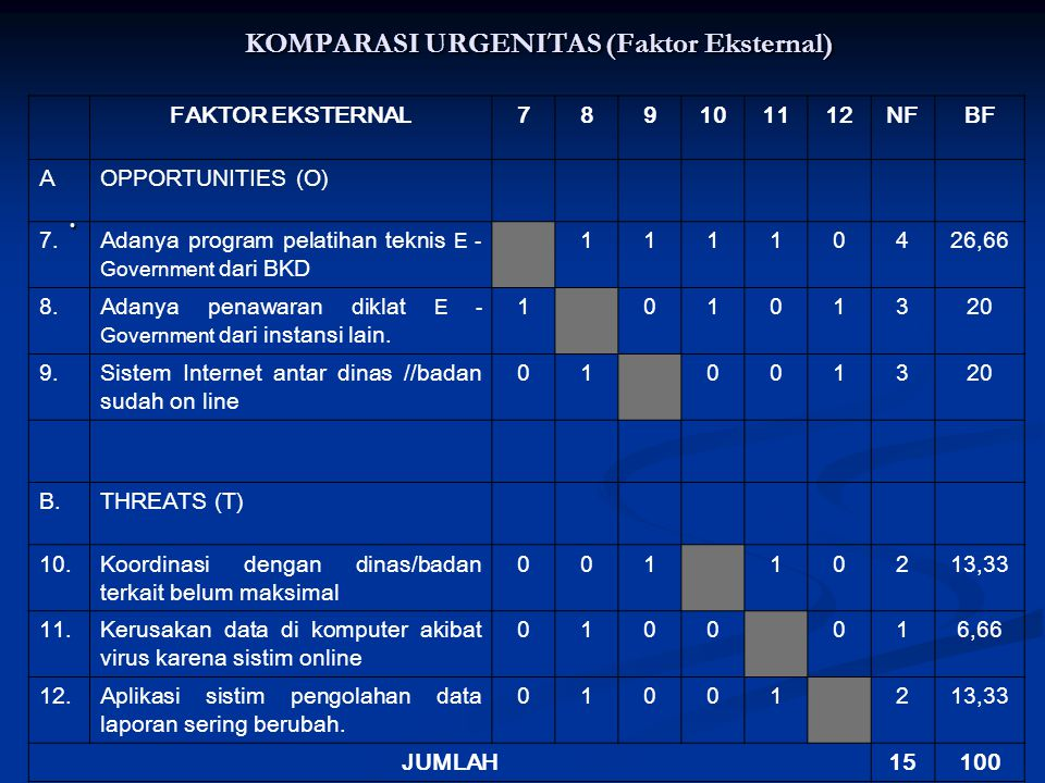 KOMPARASI URGENITAS (Faktor Internal). FAKTOR INTERNAL123456NFBF A STRENGHT (S) 1. Adanya personil yang memiliki kompetensi E - Government 10011320 2.