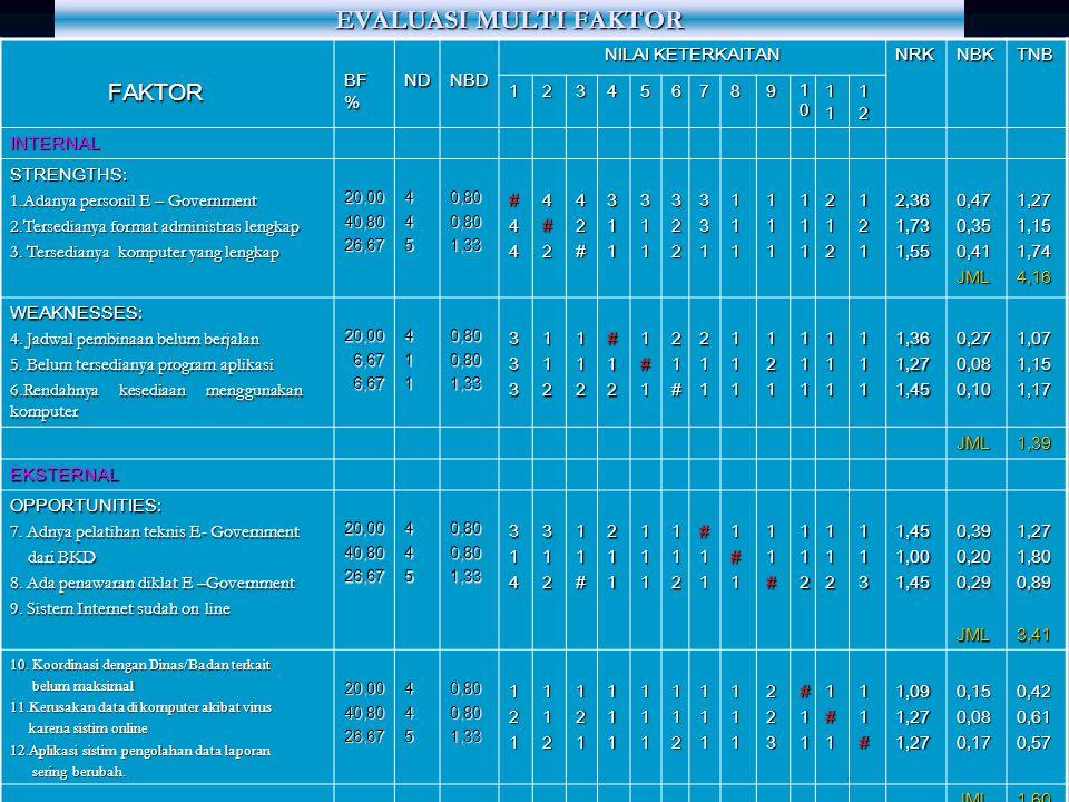 KOMPARASI URGENITAS (Faktor Eksternal). FAKTOR EKSTERNAL789101112NFBF AOPPORTUNITIES (O) 7.Adanya program pelatihan teknis E - Government dari BKD 111