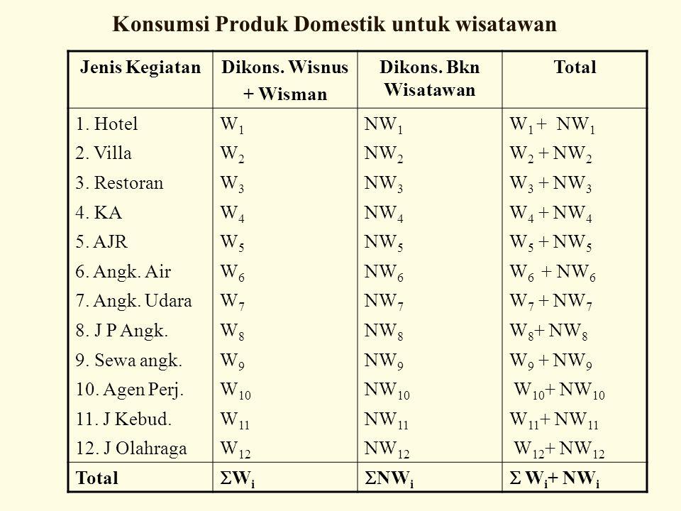 Jenis KegiatanDikons. Wisnus + Wisman Dikons. Bkn Wisatawan Total 1. HotelW1W1 NW 1 W 1 + NW 1 2. VillaW2W2 NW 2 W 2 + NW 2 3. RestoranW3W3 NW 3 W 3 +