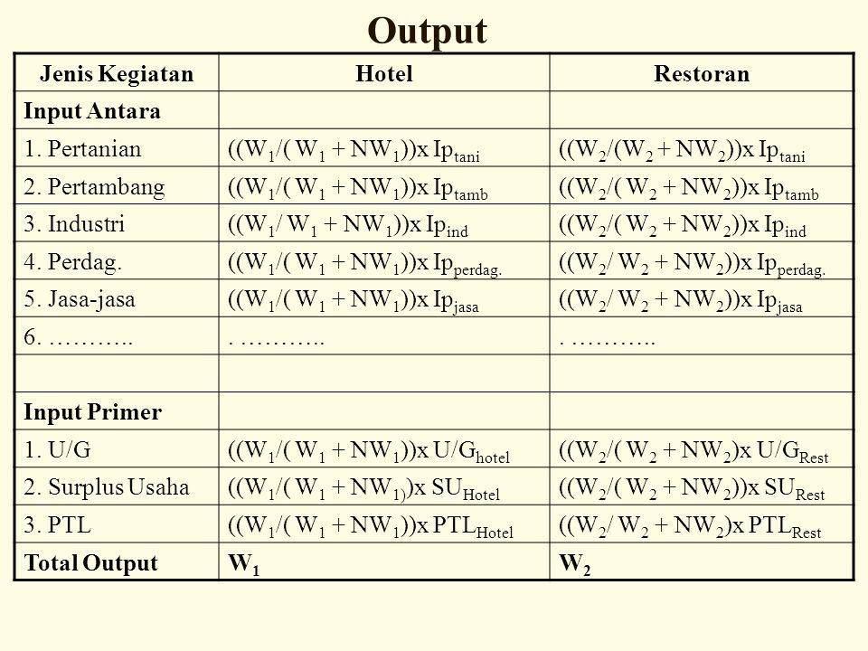 Jenis KegiatanHotelRestoran Input Antara 1. Pertanian ((W 1 /( W 1 + NW 1 ))x Ip tani ((W 2 /(W 2 + NW 2 ))x Ip tani 2. Pertambang ((W 1 /( W 1 + NW 1