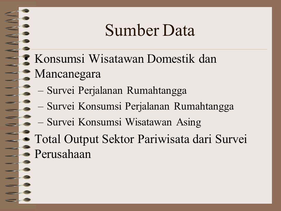 Sumber Data •Konsumsi Wisatawan Domestik dan Mancanegara –Survei Perjalanan Rumahtangga –Survei Konsumsi Perjalanan Rumahtangga –Survei Konsumsi Wisat