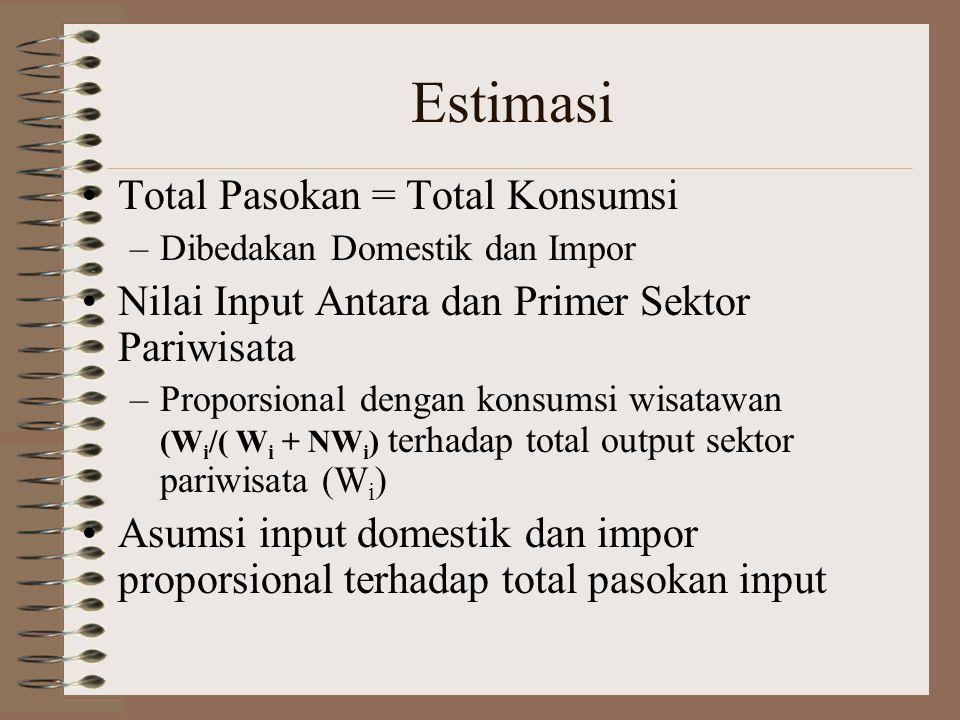 •Total Pasokan = Total Konsumsi –Dibedakan Domestik dan Impor •Nilai Input Antara dan Primer Sektor Pariwisata –Proporsional dengan konsumsi wisatawan