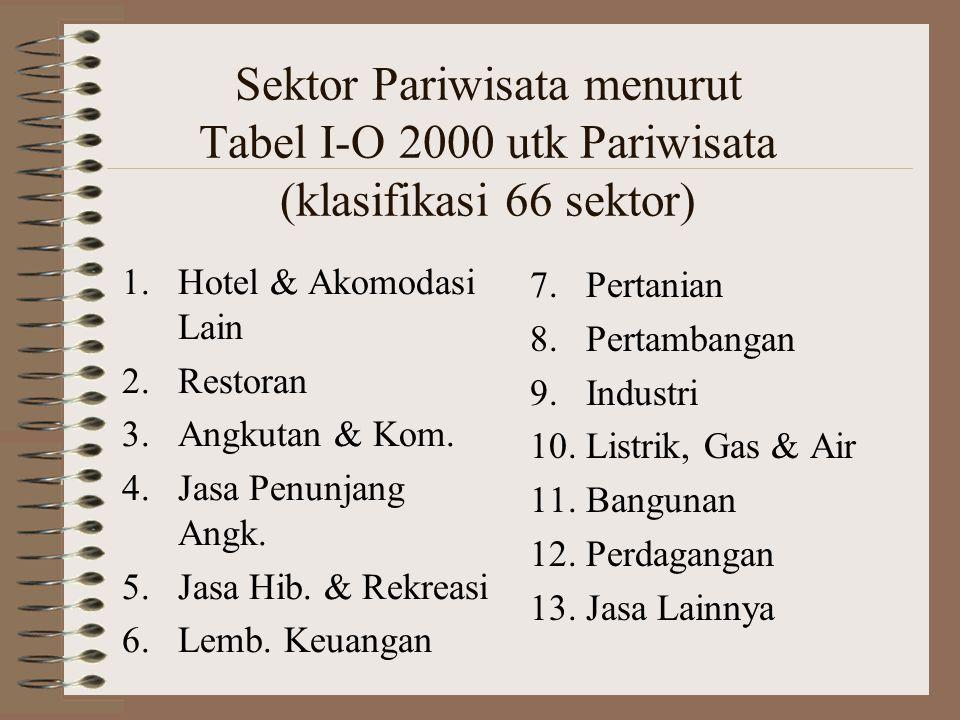 Sektor Pariwisata menurut Tabel I-O 2000 utk Pariwisata (klasifikasi 66 sektor) 1.Hotel & Akomodasi Lain 2.Restoran 3.Angkutan & Kom. 4.Jasa Penunjang