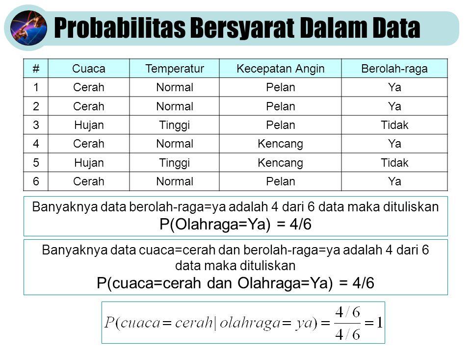 Probabilitas Bersyarat Dalam Data #CuacaTemperaturBerolahraga 1cerahnormalya 2cerahtinggiya 3hujantinggitidak 4cerahtinggitidak 5hujannormaltidak 6cerahnormalya Banyaknya data berolah-raga=ya adalah 3 dari 6 data maka dituliskan P(Olahraga=Ya) = 3/6 Banyaknya data cuaca=cerah, temperatur=normal dan berolah- raga=ya adalah 4 dari 6 data maka dituliskan P(cuaca=cerah, temperatur=normal, Olahraga=Ya) = 2/6