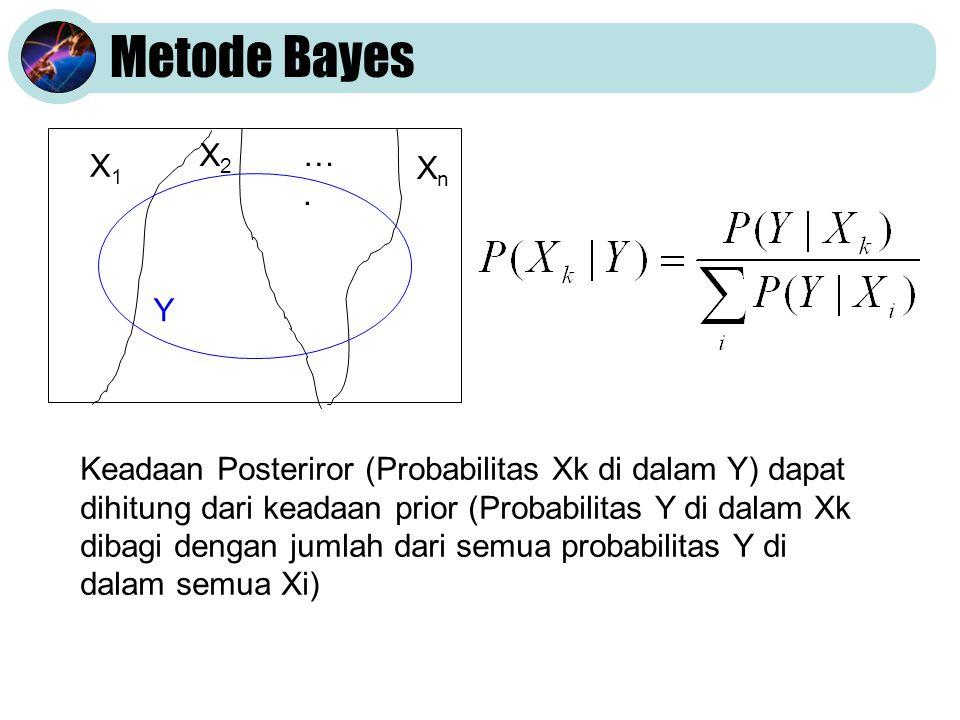 Metode Bayes XnXn X2X2 ….…. X1X1 Y Keadaan Posteriror (Probabilitas Xk di dalam Y) dapat dihitung dari keadaan prior (Probabilitas Y di dalam Xk dibag