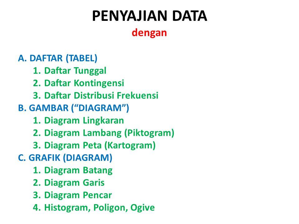 """PENYAJIAN DATA dengan A. DAFTAR (TABEL) 1.Daftar Tunggal 2.Daftar Kontingensi 3.Daftar Distribusi Frekuensi B. GAMBAR (""""DIAGRAM"""") 1.Diagram Lingkaran"""