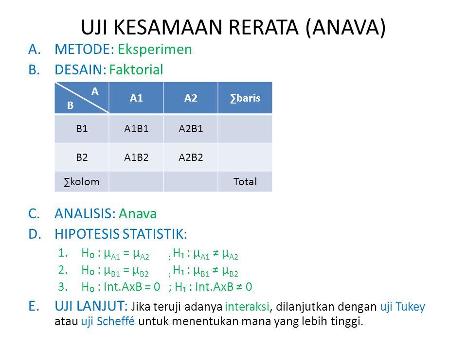 UJI KESAMAAN RERATA (ANAVA) A.METODE: Eksperimen B.DESAIN: Faktorial C.ANALISIS: Anava D.HIPOTESIS STATISTIK: 1.H₀ : μ A1 = μ A2; H₁ : μ A1 ≠ μ A2 2.H