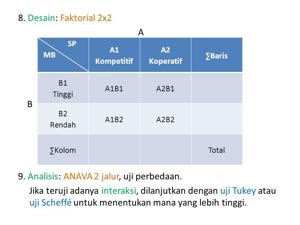 8. Desain: Faktorial 2x2 A B 9. Analisis: ANAVA 2 jalur, uji perbedaan. Jika teruji adanya interaksi, dilanjutkan dengan uji Tukey atau uji Scheffé un