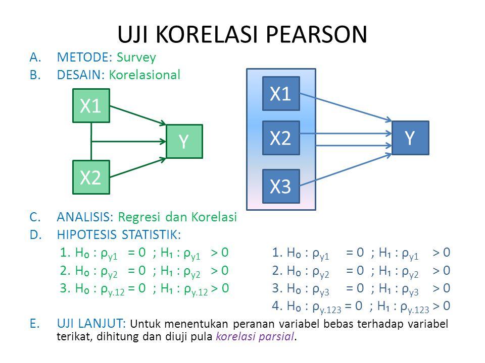 UJI KORELASI PEARSON A.METODE: Survey B.DESAIN: Korelasional C.ANALISIS: Regresi dan Korelasi D.HIPOTESIS STATISTIK: 1.H₀ : ρ y1 = 0 ; H₁ : ρ y1 > 01.