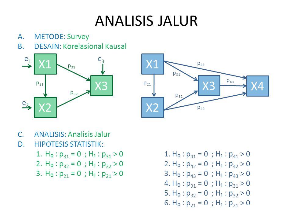 ANALISIS JALUR A.METODE: Survey B.DESAIN: Korelasional Kausal C.ANALISIS: Analisis Jalur D.HIPOTESIS STATISTIK: 1.H₀ : p 31 = 0 ; H₁ : p 31 > 01. H₀ :