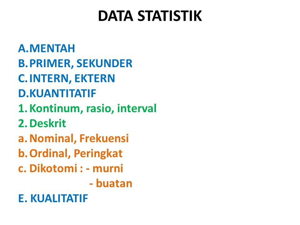 DATA STATISTIK A.MENTAH B.PRIMER, SEKUNDER C.INTERN, EKTERN D.KUANTITATIF 1.Kontinum, rasio, interval 2.Deskrit a.Nominal, Frekuensi b.Ordinal, Pering