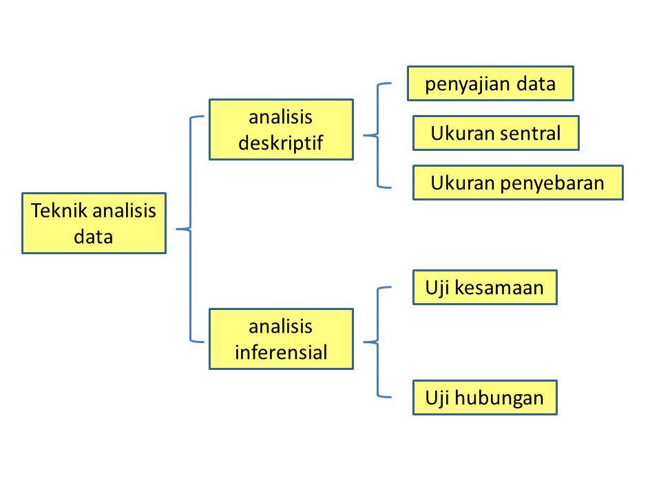 Penyajian Data dengan daftar dengan gambar dengan grafik dengan cara lain - Daftar tunggal - Daftar kontingensi - Daftar distribusi frekuensi - diagram lingkaran - diagram lambang - diagram peta - Diagram batang - Diagram garis - Diagram pencar - Histogram - Poligon - Ogive