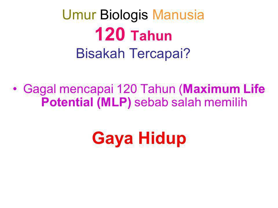 Umur Biologis Manusia 120 Tahun Bisakah Tercapai? •Gagal mencapai 120 Tahun (Maximum Life Potential (MLP) sebab salah memilih Gaya Hidup