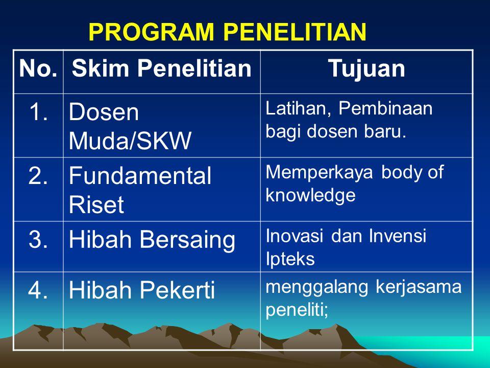 No.Skim PenelitianTujuan 1.Dosen Muda/SKW Latihan, Pembinaan bagi dosen baru.