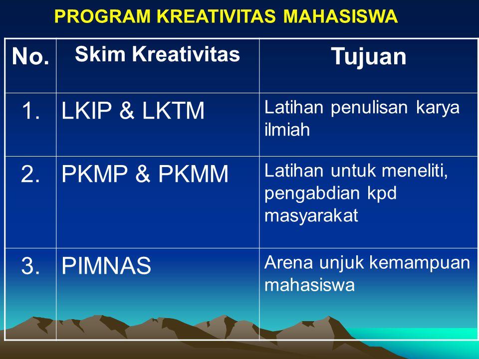 No. Skim Kreativitas Tujuan 1.LKIP & LKTM Latihan penulisan karya ilmiah 2.PKMP & PKMM Latihan untuk meneliti, pengabdian kpd masyarakat 3.PIMNAS Aren