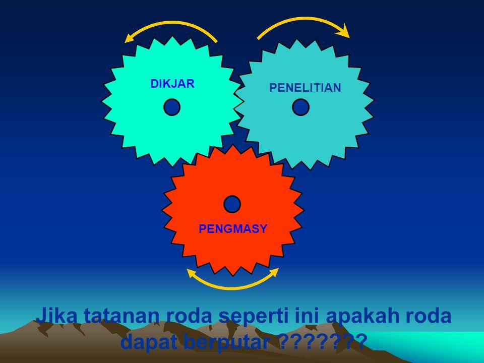 Jika tatanan roda seperti ini apakah roda dapat berputar DIKJAR PENELITIAN PENGMASY