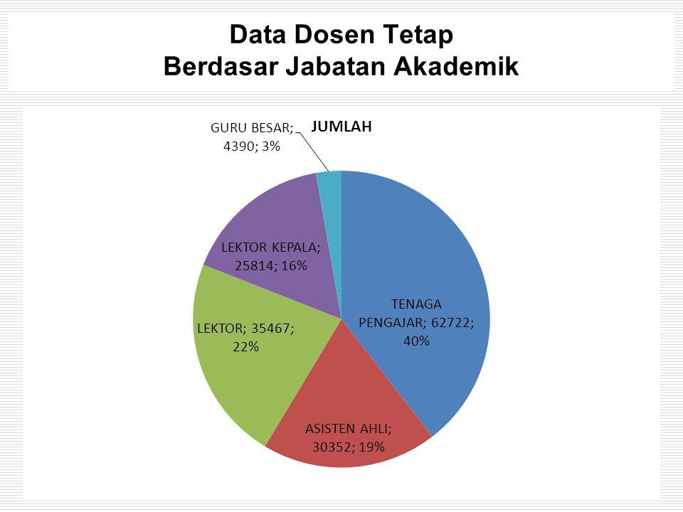 Data Dosen Tetap Berdasar Jabatan Akademik