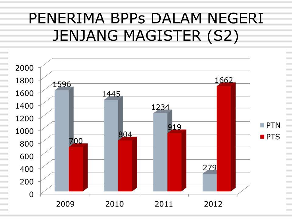 PENERIMA BPPs DALAM NEGERI JENJANG MAGISTER (S2)