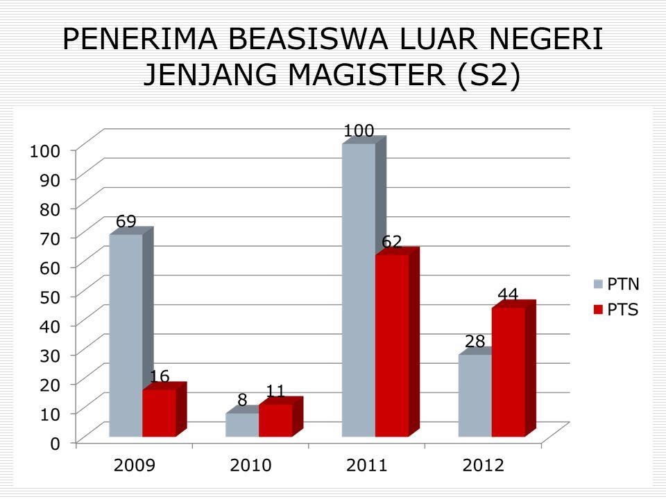 PENERIMA BEASISWA LUAR NEGERI JENJANG MAGISTER (S2)