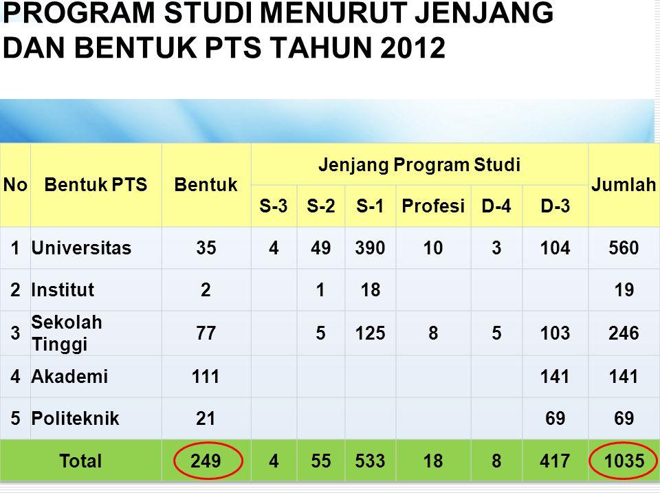 PROGRAM STUDI MENURUT JENJANG DAN BENTUK PTS TAHUN 2012