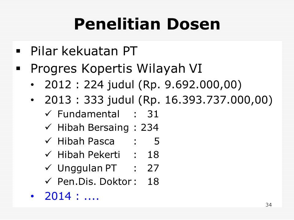 Penelitian Dosen  Pilar kekuatan PT  Progres Kopertis Wilayah VI • 2012 : 224 judul (Rp. 9.692.000,00) • 2013 : 333 judul (Rp. 16.393.737.000,00) 