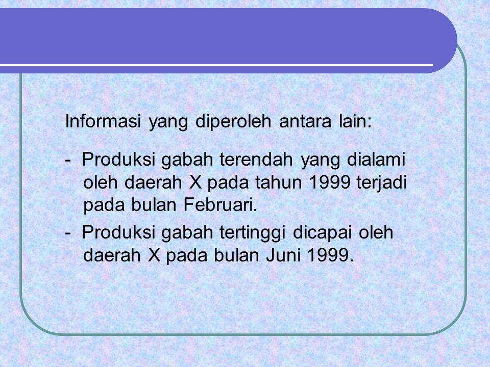 Informasi yang diperoleh antara lain: - Produksi gabah terendah yang dialami oleh daerah X pada tahun 1999 terjadi pada bulan Februari. - Produksi gab