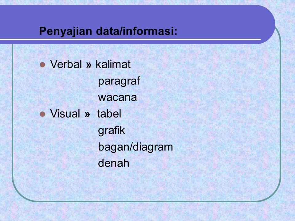Penyajian data/informasi:  Verbal » kalimat paragraf wacana  Visual » tabel grafik bagan/diagram denah