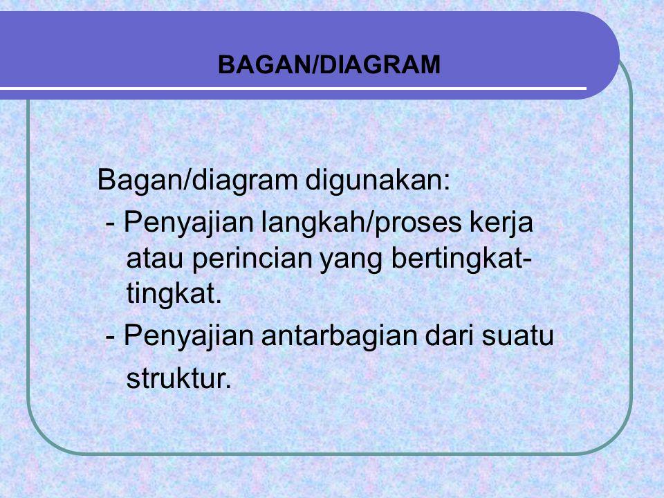 BAGAN/DIAGRAM Bagan/diagram digunakan: - Penyajian langkah/proses kerja atau perincian yang bertingkat- tingkat. - Penyajian antarbagian dari suatu -
