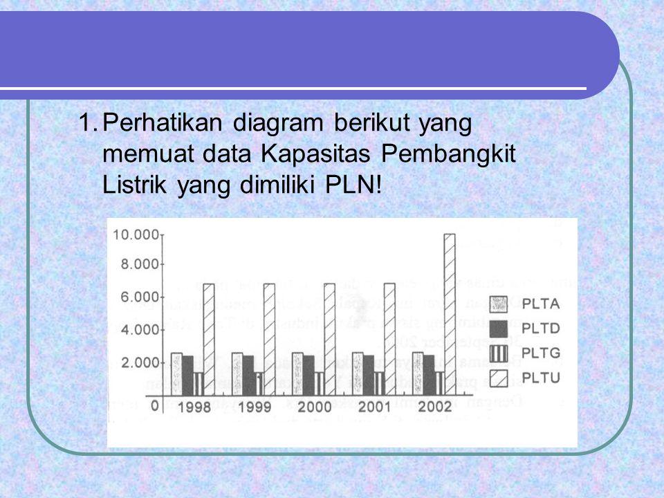 1.Perhatikan diagram berikut yang memuat data Kapasitas Pembangkit Listrik yang dimiliki PLN!