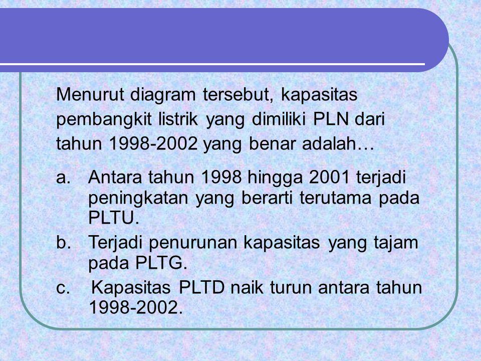 Menurut diagram tersebut, kapasitas pembangkit listrik yang dimiliki PLN dari tahun 1998-2002 yang benar adalah… a.Antara tahun 1998 hingga 2001 terja