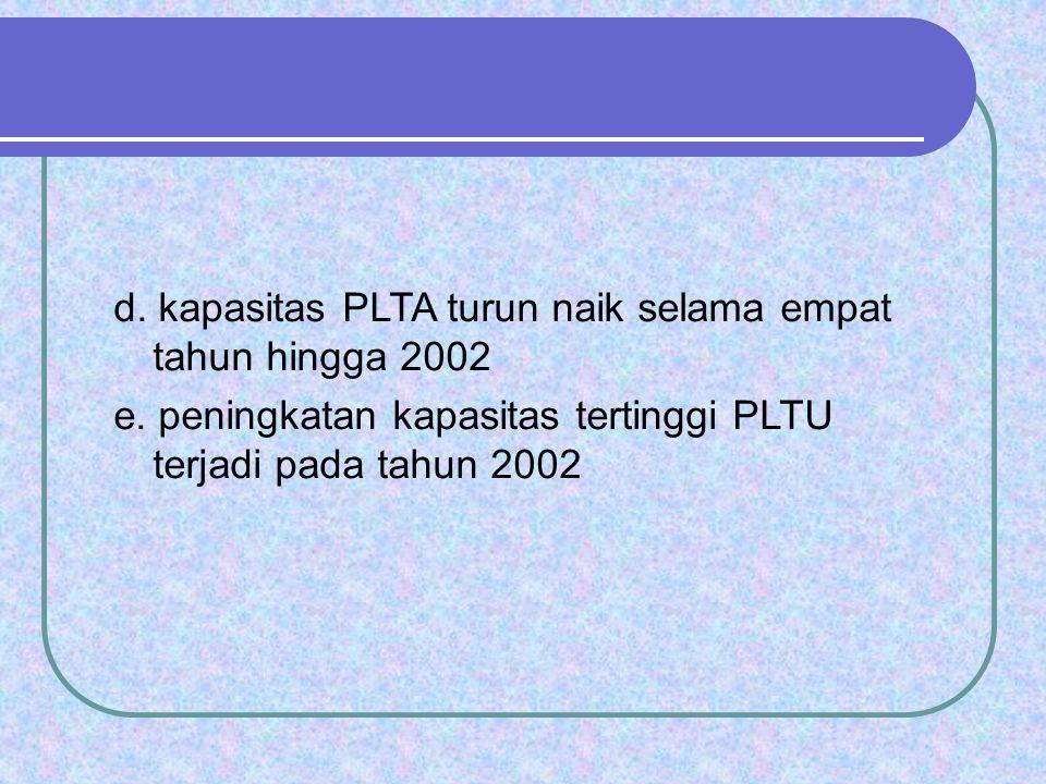 d. kapasitas PLTA turun naik selama empat tahun hingga 2002 e. peningkatan kapasitas tertinggi PLTU terjadi pada tahun 2002