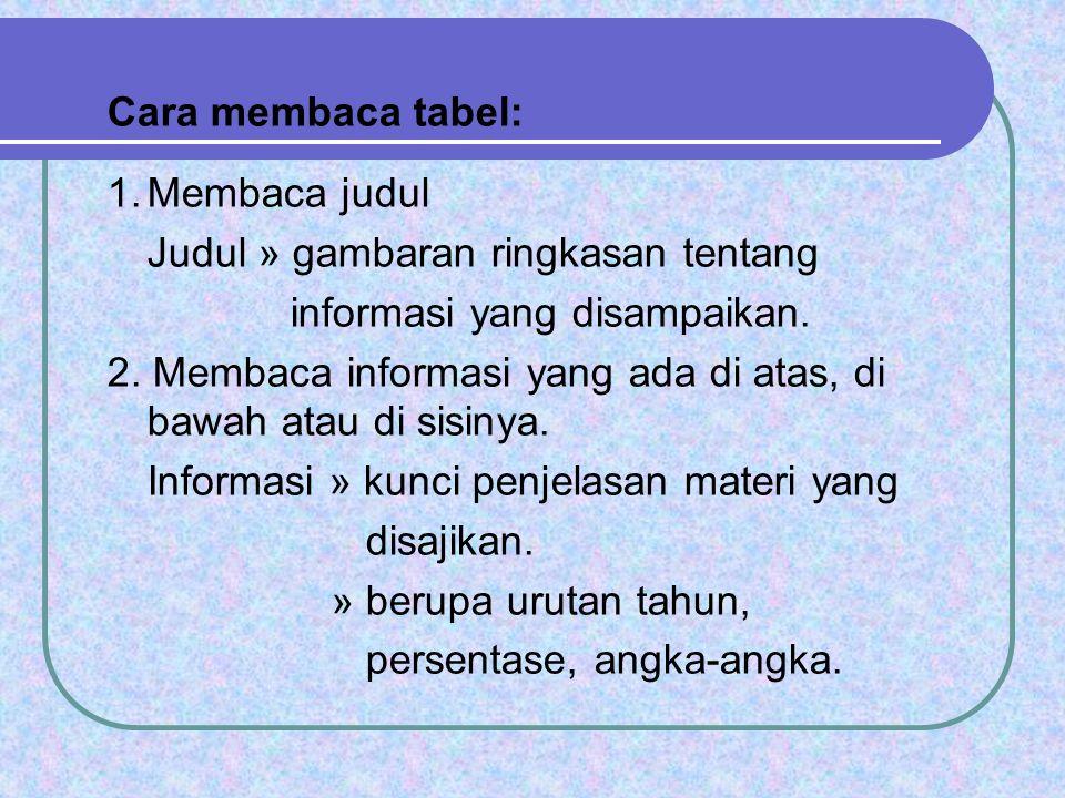 Cara membaca tabel: 1.Membaca judul Judul » gambaran ringkasan tentang informasi yang disampaikan. 2. Membaca informasi yang ada di atas, di bawah ata