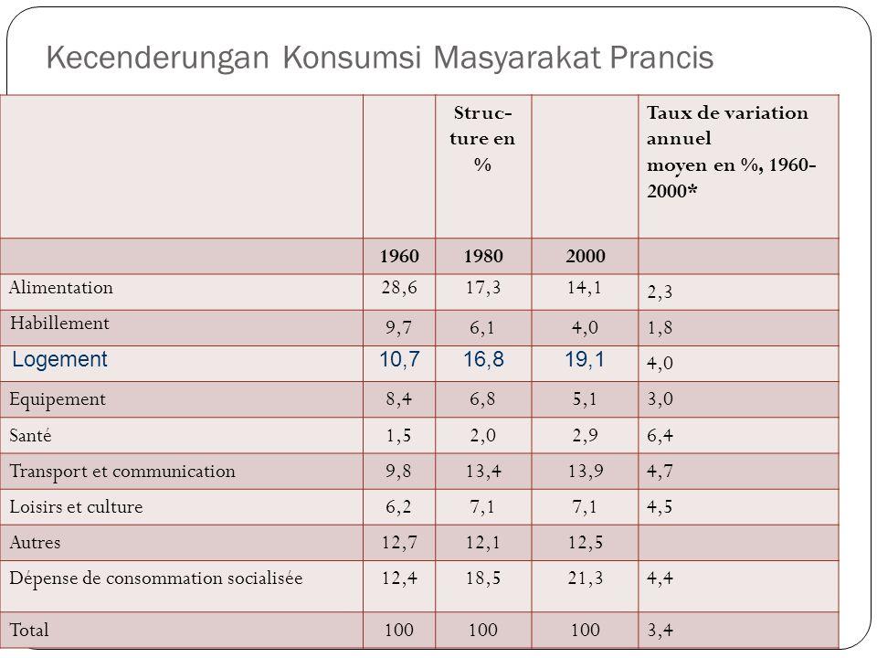 Kecenderungan Konsumsi Masyarakat Prancis Struc- ture en % Taux de variation annuel moyen en %, 1960- 2000* 196019802000 Alimentation28,617,314,1 2,3