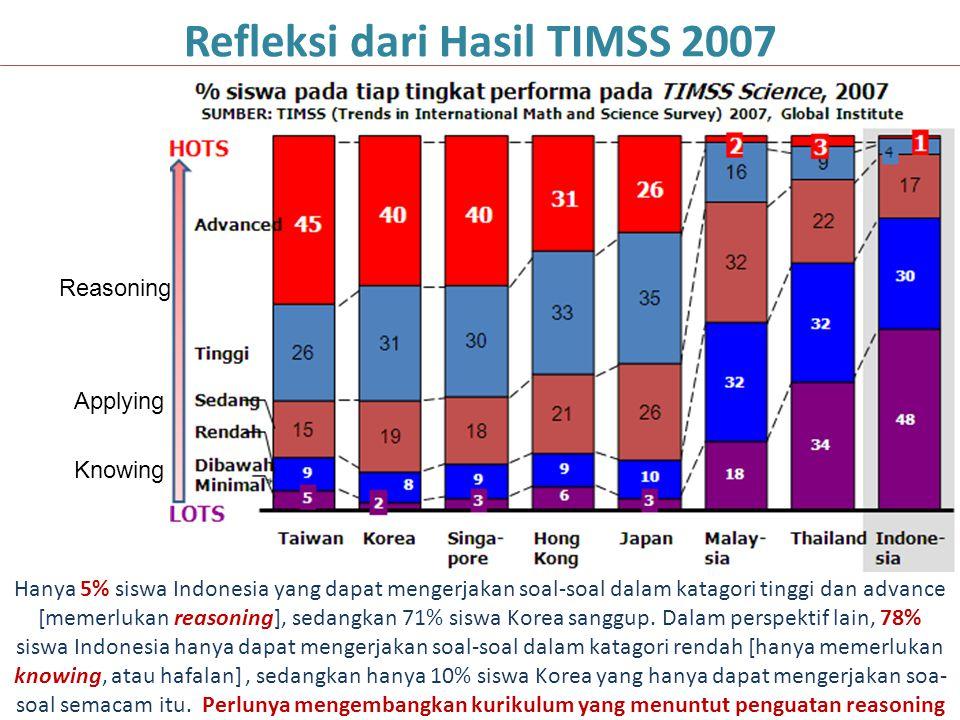 Hanya 5% siswa Indonesia yang dapat mengerjakan soal-soal dalam katagori tinggi dan advance [memerlukan reasoning], sedangkan 71% siswa Korea sanggup.