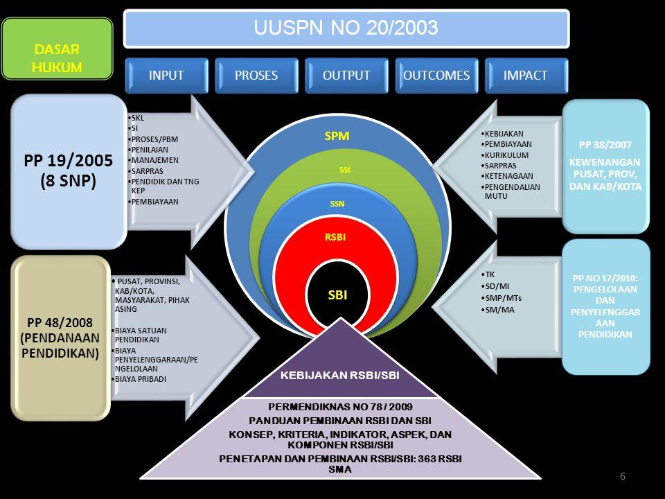 SPM SSt SSN RSBI SBI •SKL •SI •PROSES/PBM •PENILAIAN •MANAJEMEN •SARPRAS •PENDIDIK DAN TNG KEP •PEMBIAYAAN PP 19/2005 (8 SNP) UUSPN NO 20/2003 INPUTPROSESOUTPUTOUTCOMESIMPACT •KEBIJAKAN •PEMBIAYAAN •KURIKULUM •SARPRAS •KETENAGAAN •PENGENDALIAN MUTU PP 38/2007 KEWENANGAN PUSAT, PROV, DAN KAB/KOTA •TK •SD/MI •SMP/MTs •SM/MA PP NO 17/2010: PENGELOLAAN DAN PENYELENGGAR AAN PENDIDIKAN KEBIJAKAN RSBI/SBI PERMENDIKNAS NO 78 / 2009 PANDUAN PEMBINAAN RSBI DAN SBI KONSEP, KRITERIA, INDIKATOR, ASPEK, DAN KOMPONEN RSBI/SBI PENETAPAN DAN PEMBINAAN RSBI/SBI: 363 RSBI SMA • PUSAT, PROVINSI, KAB/KOTA, MASYARAKAT, PIHAK ASING •BIAYA SATUAN PENDIDIKAN •BIAYA PENYELENGGARAAN/PE NGELOLAAN •BIAYA PRIBADI PP 48/2008 (PENDANAAN PENDIDIKAN) DASAR HUKUM 6