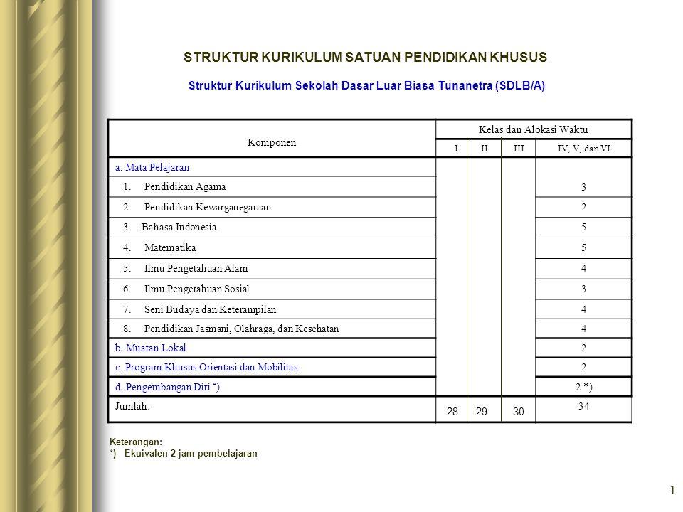1 STRUKTUR KURIKULUM SATUAN PENDIDIKAN KHUSUS Struktur Kurikulum Sekolah Dasar Luar Biasa Tunanetra (SDLB/A) Komponen Kelas dan Alokasi Waktu I II III