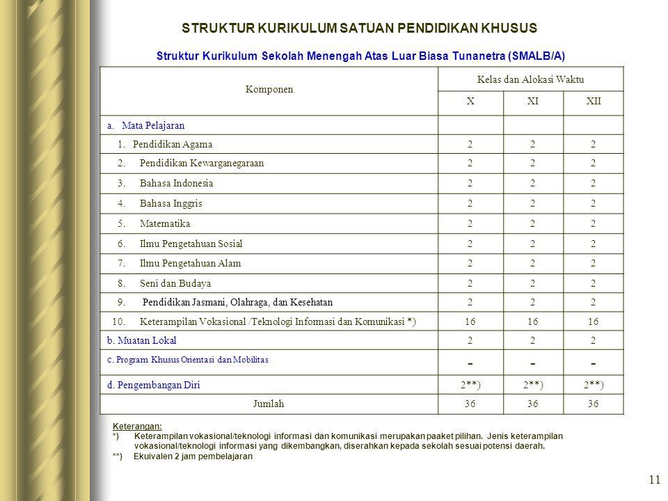 11 STRUKTUR KURIKULUM SATUAN PENDIDIKAN KHUSUS Struktur Kurikulum Sekolah Menengah Atas Luar Biasa Tunanetra (SMALB/A) Komponen Kelas dan Alokasi Wakt